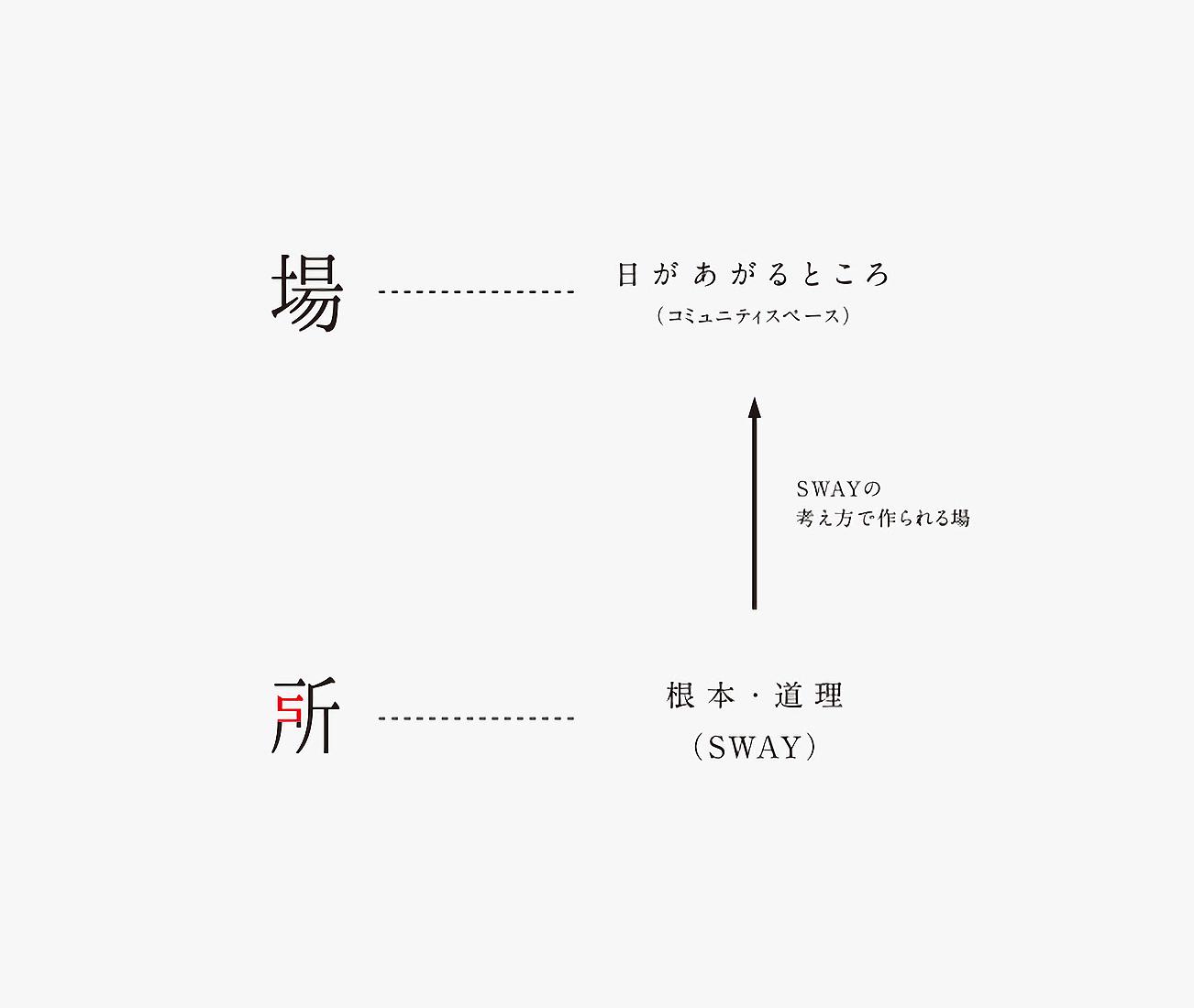 SWAY DESIGN / 場所