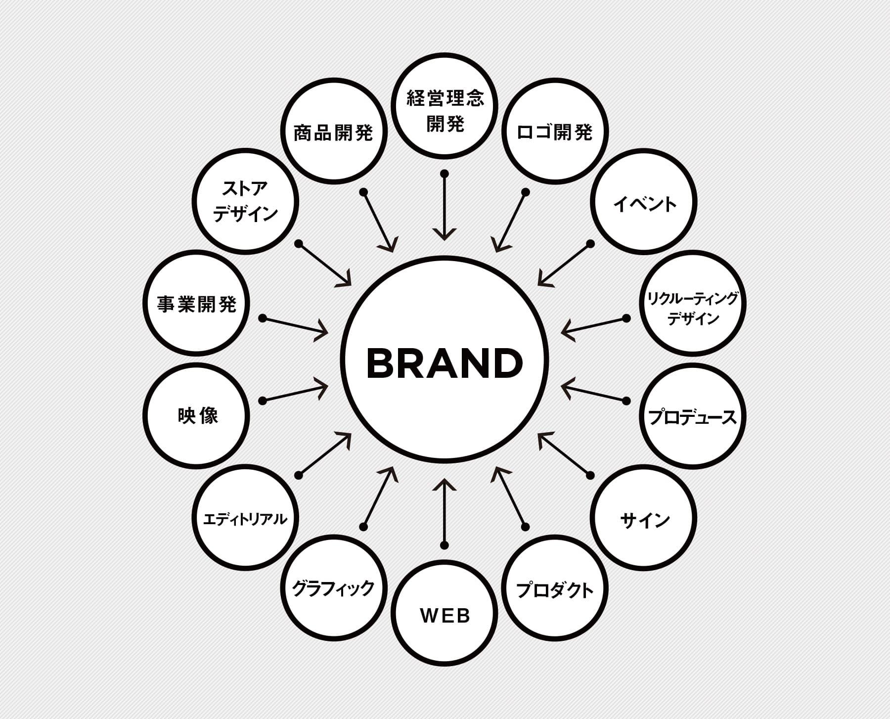 VOICEがつくりたいのはブランドです